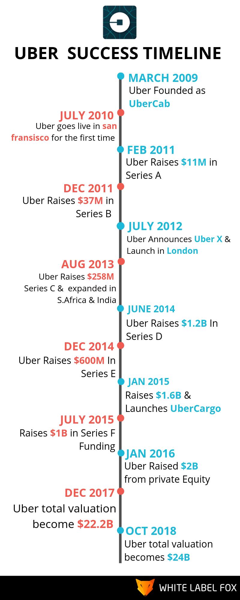 Uber Success Timeline
